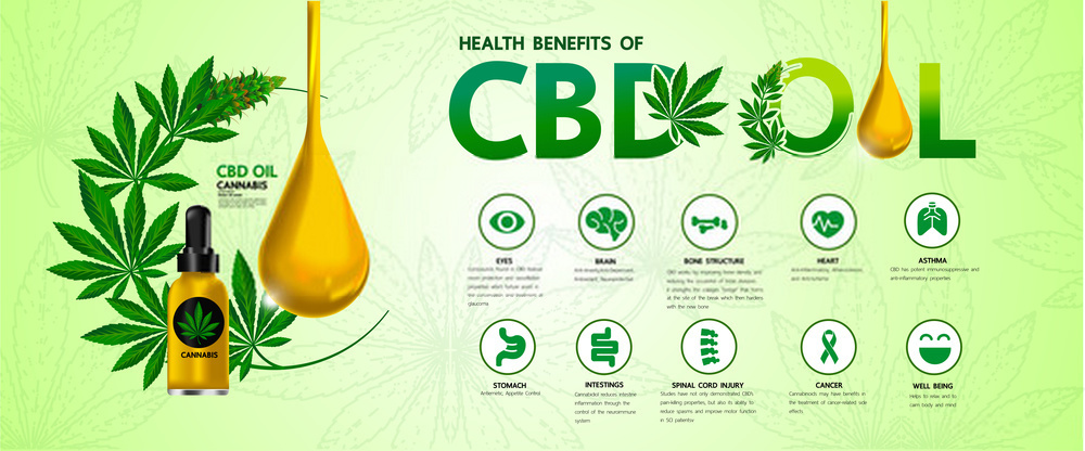 CBD Oil Benefits Retail Usage